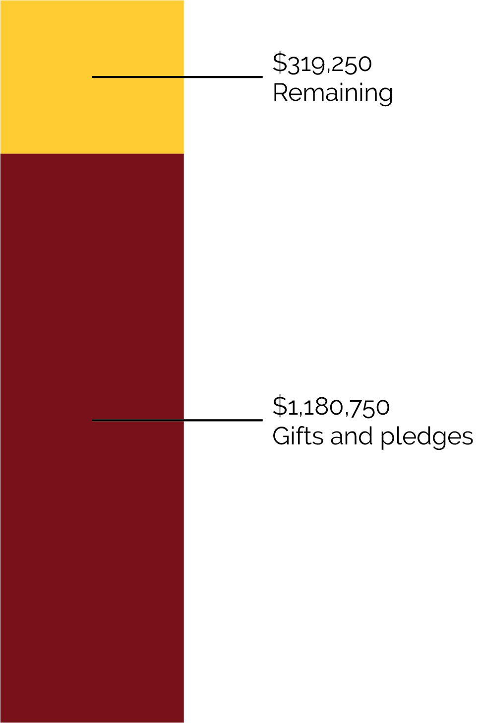 Chart of fundraising progress